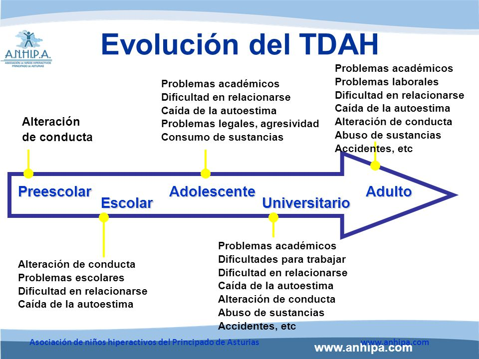 Evolución del TDAH Preescolar Adolescente Adulto Escolar Universitario