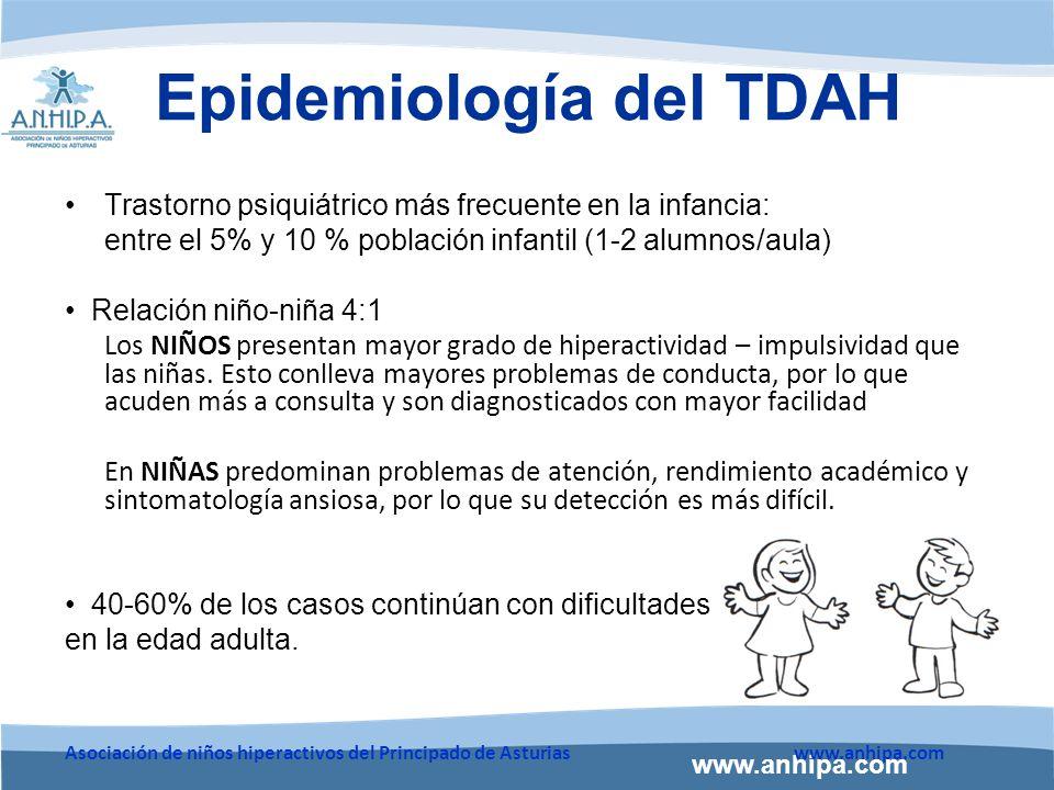 Epidemiología del TDAH