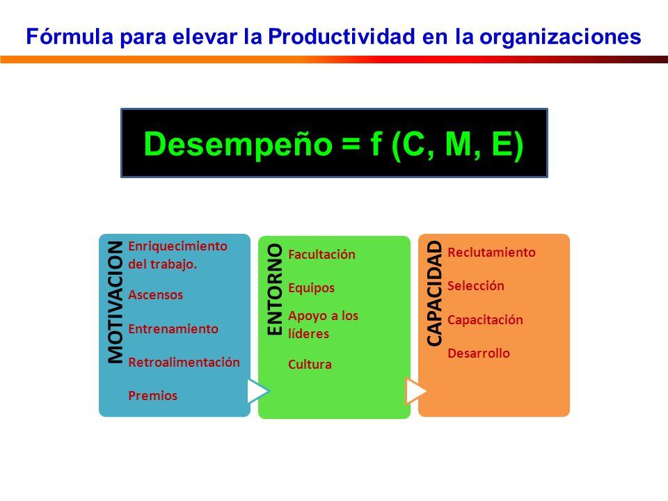 Fórmula para elevar la Productividad en la organizaciones