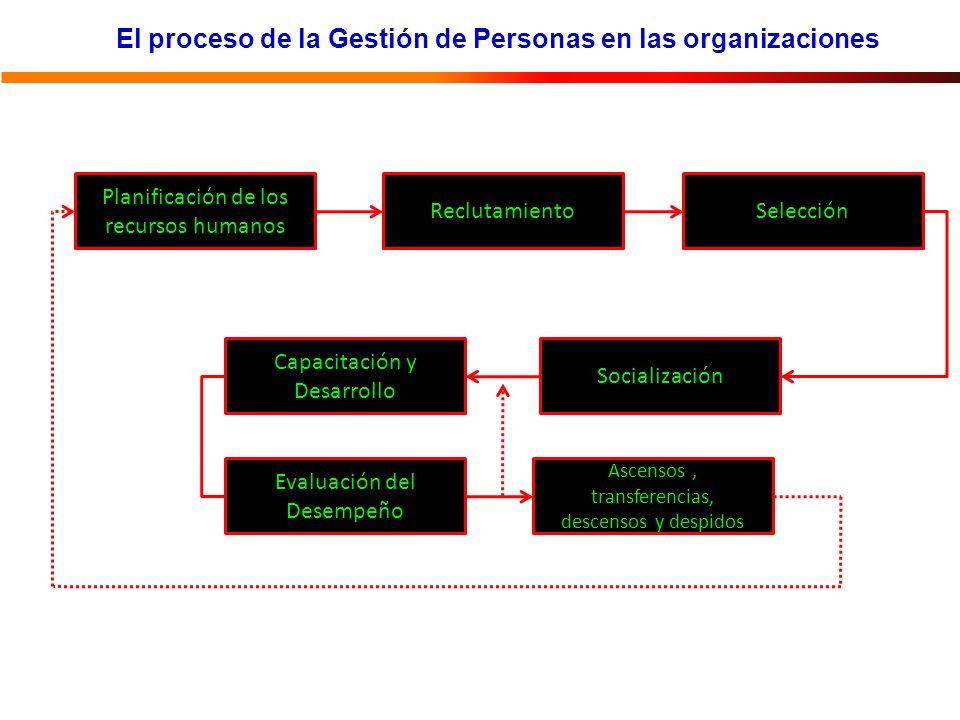 El proceso de la Gestión de Personas en las organizaciones