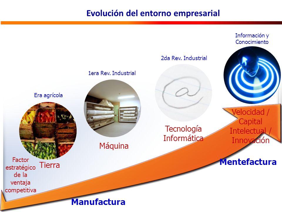 Evolución del entorno empresarial