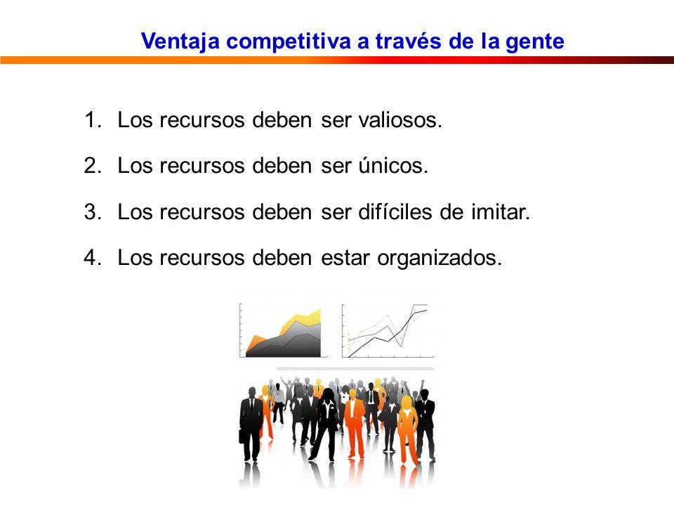 Ventaja competitiva a través de la gente