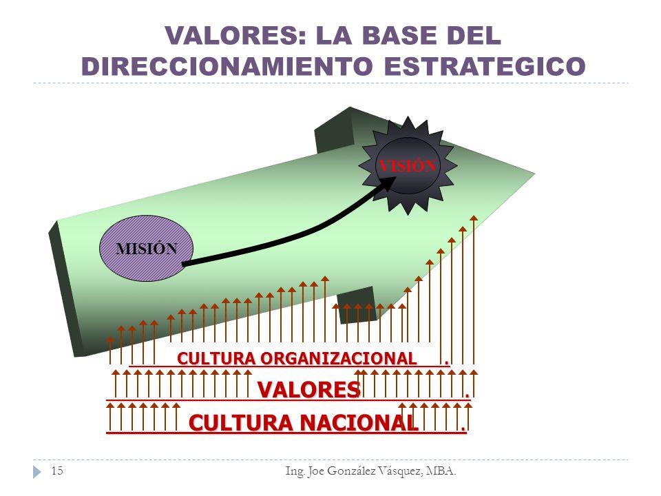 VALORES: LA BASE DEL DIRECCIONAMIENTO ESTRATEGICO