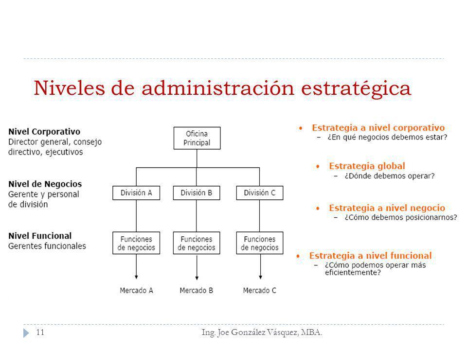 Niveles de administración estratégica