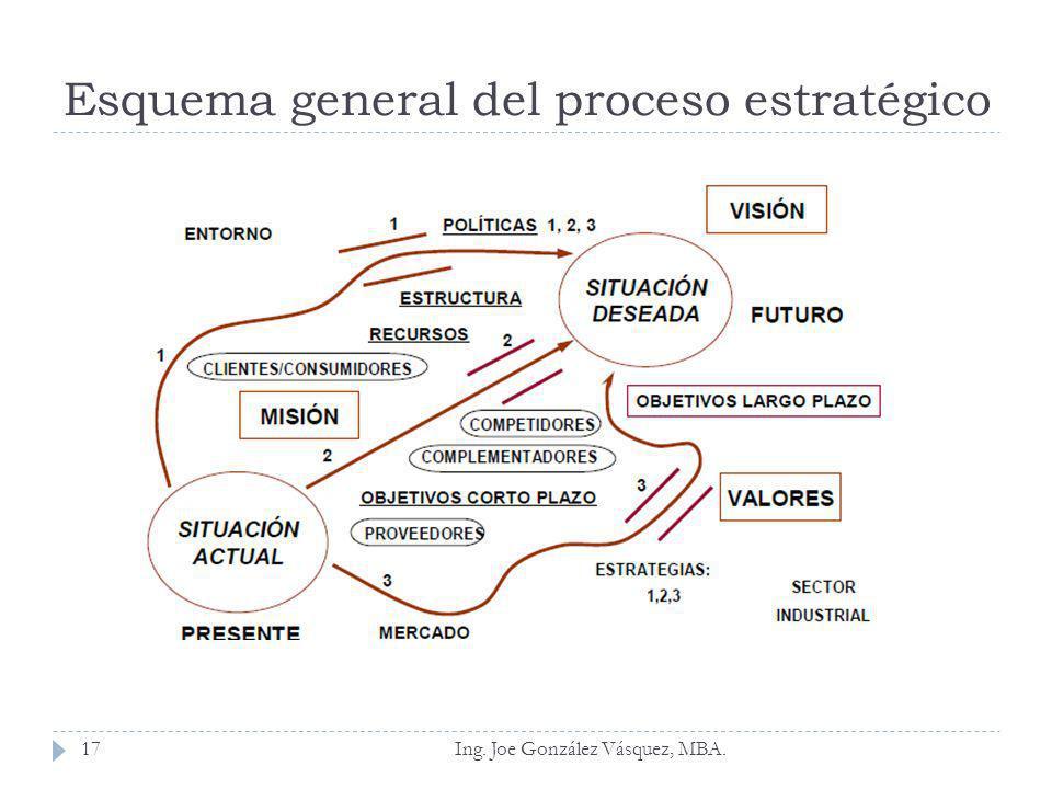 Esquema general del proceso estratégico