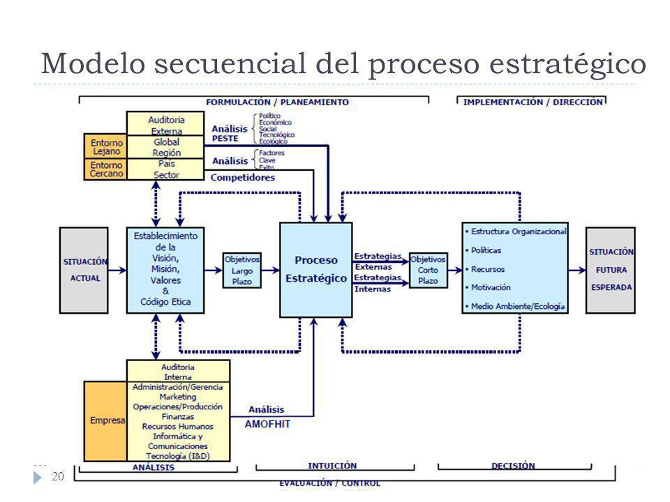 Modelo secuencial del proceso estratégico