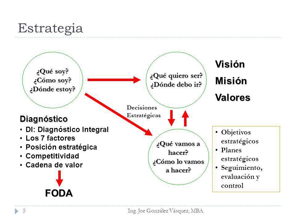 Estrategia Visión Misión Valores FODA Diagnóstico ¿Qué soy