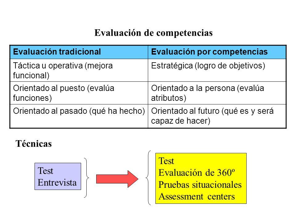 Evaluación de competencias