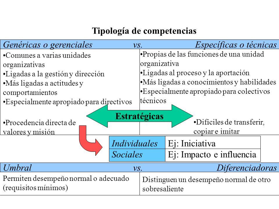 Tipología de competencias