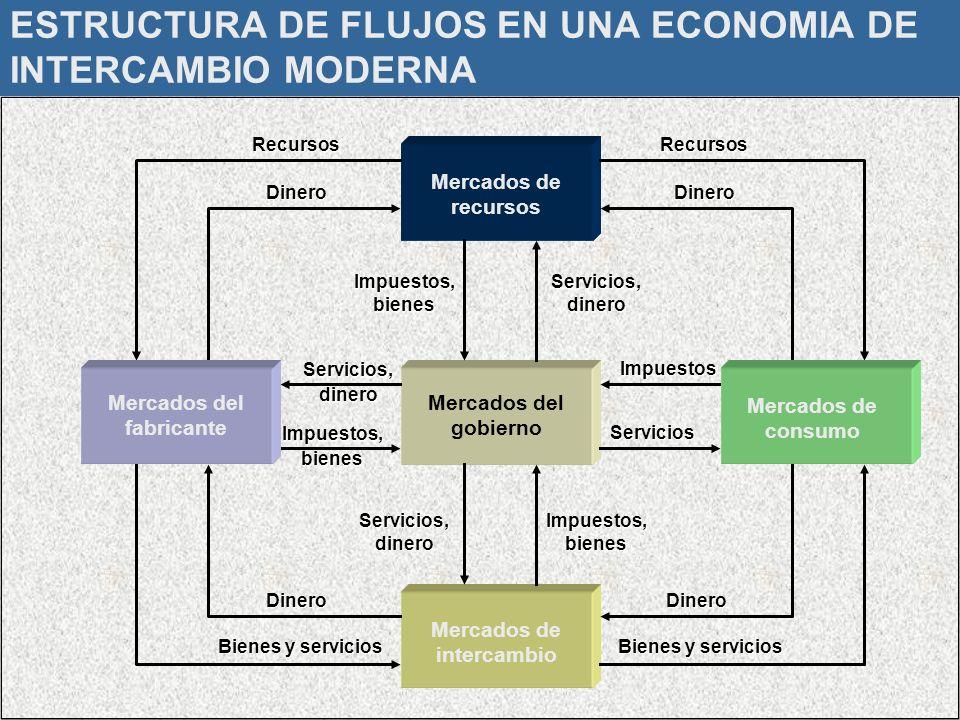 ESTRUCTURA DE FLUJOS EN UNA ECONOMIA DE INTERCAMBIO MODERNA