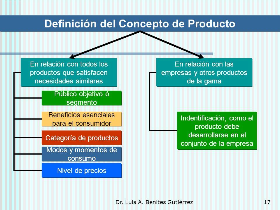 Definición del Concepto de Producto
