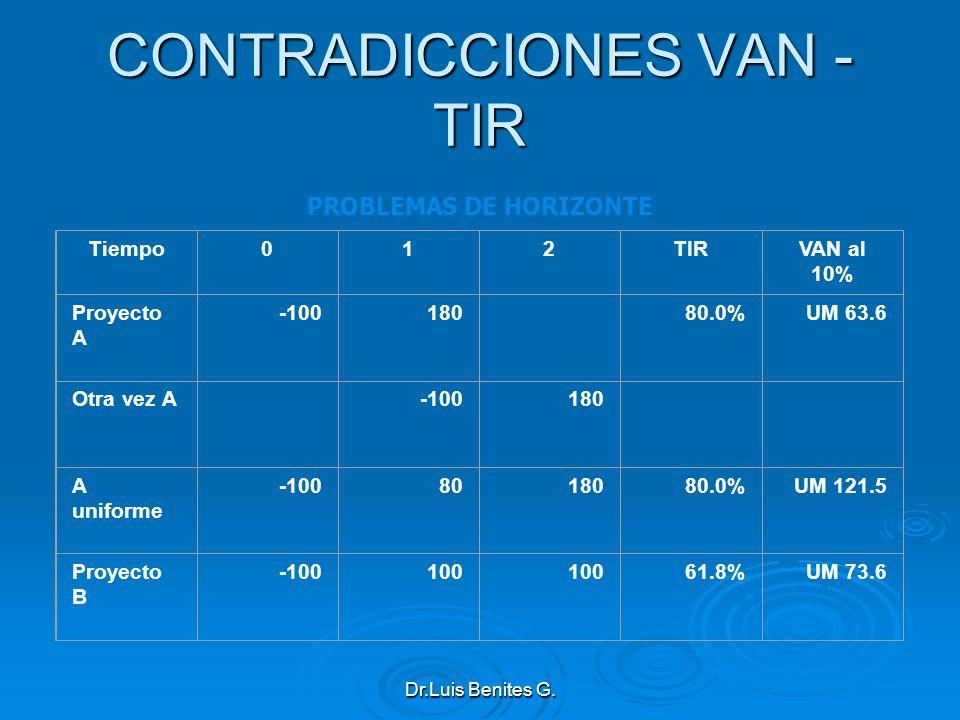 CONTRADICCIONES VAN - TIR
