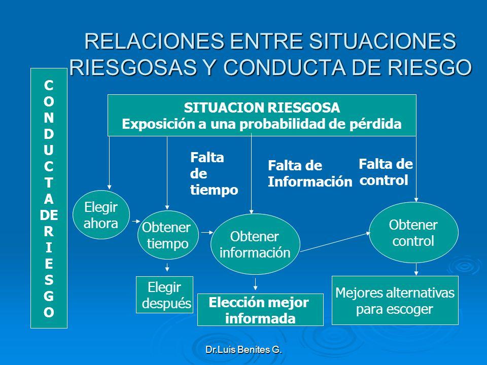 RELACIONES ENTRE SITUACIONES RIESGOSAS Y CONDUCTA DE RIESGO