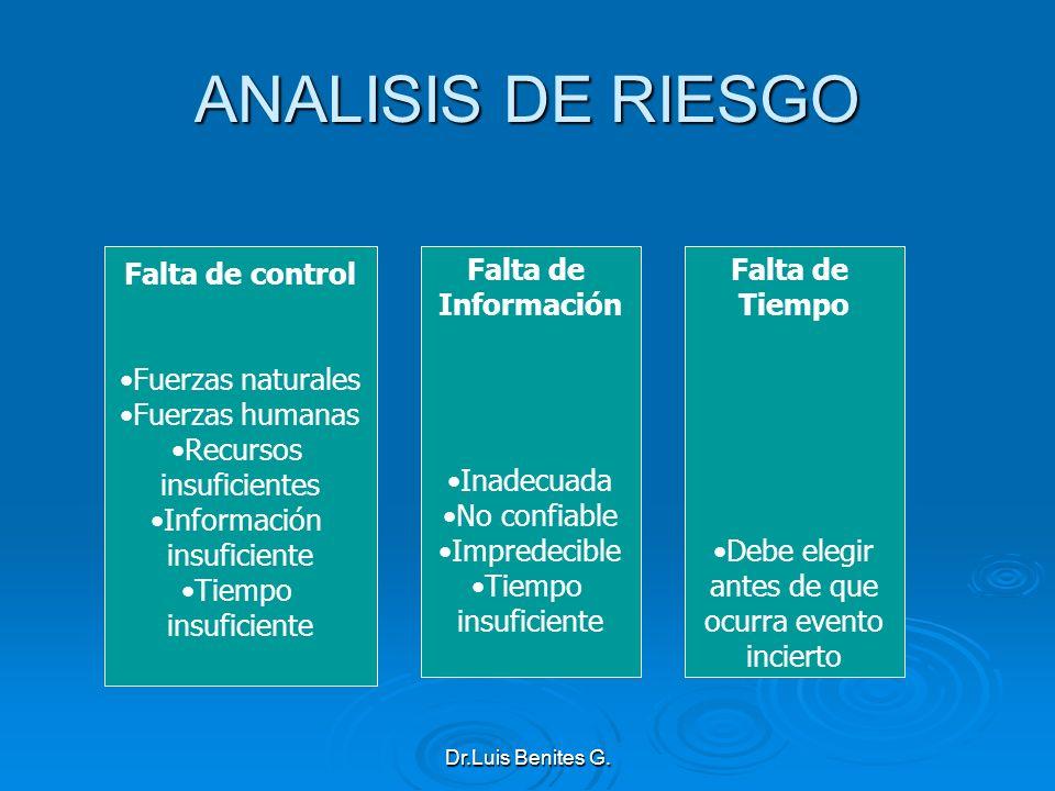 ANALISIS DE RIESGO Falta de control Fuerzas naturales Fuerzas humanas