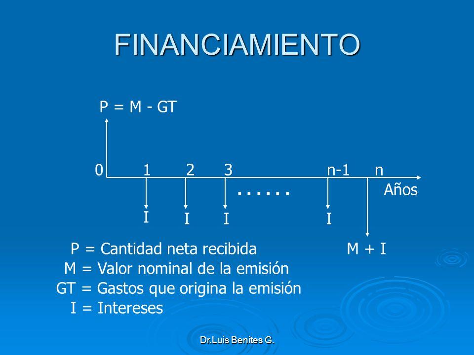 FINANCIAMIENTO I P = M - GT 0 1 2 3 n-1 n M + I . . . . . . Años
