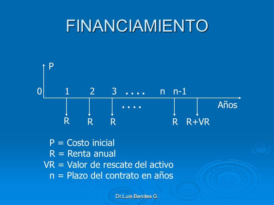 FINANCIAMIENTO R P 0 1 2 3 . . . . n n-1 . . . . Años R+VR