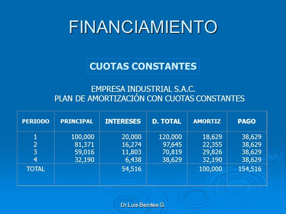 FINANCIAMIENTO CUOTAS CONSTANTES EMPRESA INDUSTRIAL S.A.C.