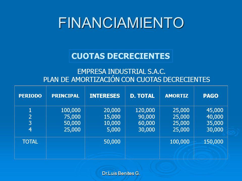 FINANCIAMIENTO CUOTAS DECRECIENTES EMPRESA INDUSTRIAL S.A.C.