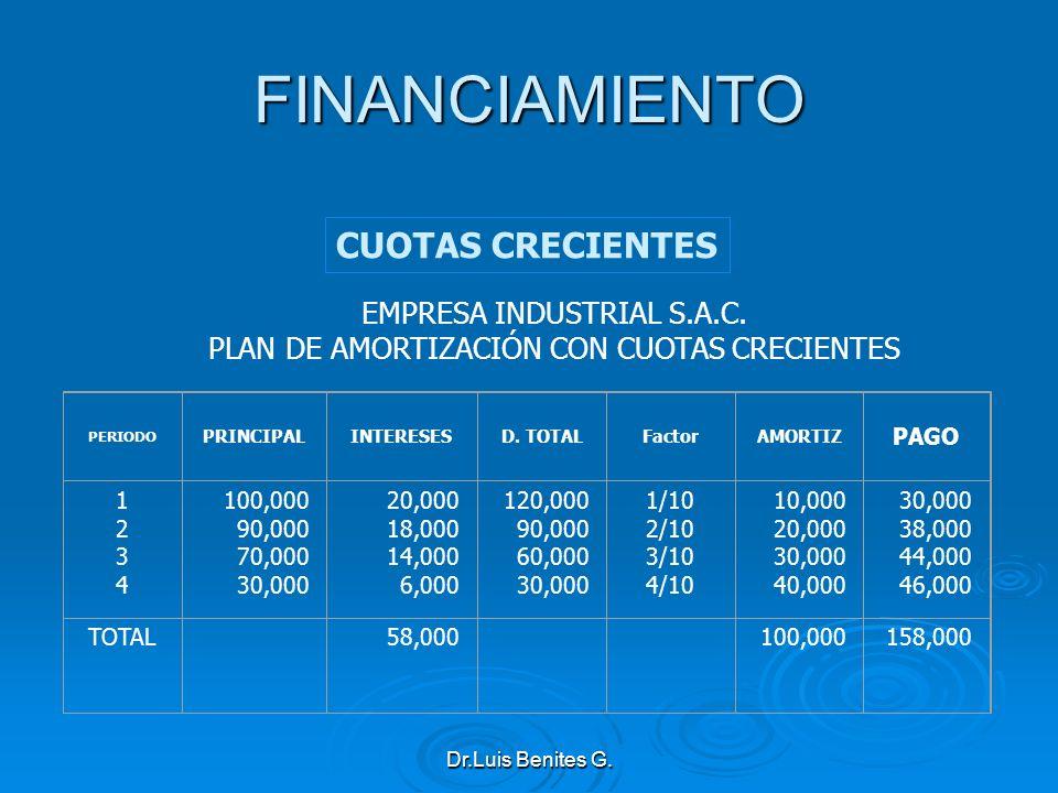 FINANCIAMIENTO CUOTAS CRECIENTES EMPRESA INDUSTRIAL S.A.C.