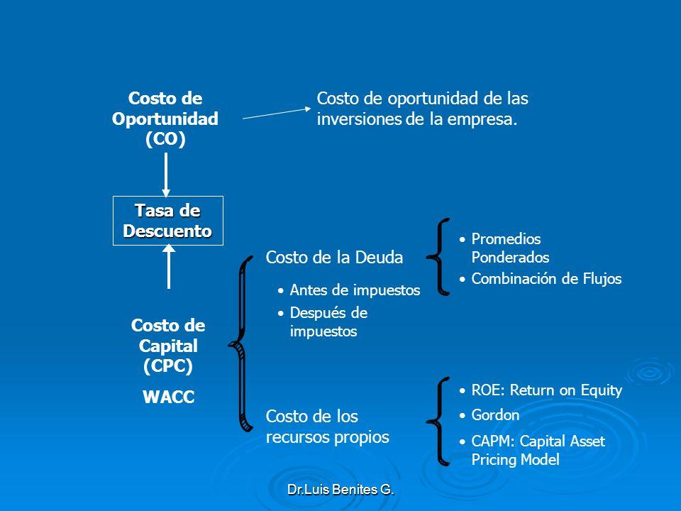 Costo de Oportunidad (CO)