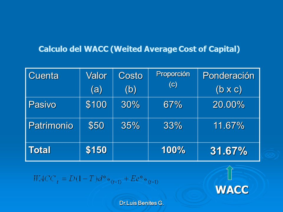 Calculo del WACC (Weited Average Cost of Capital)
