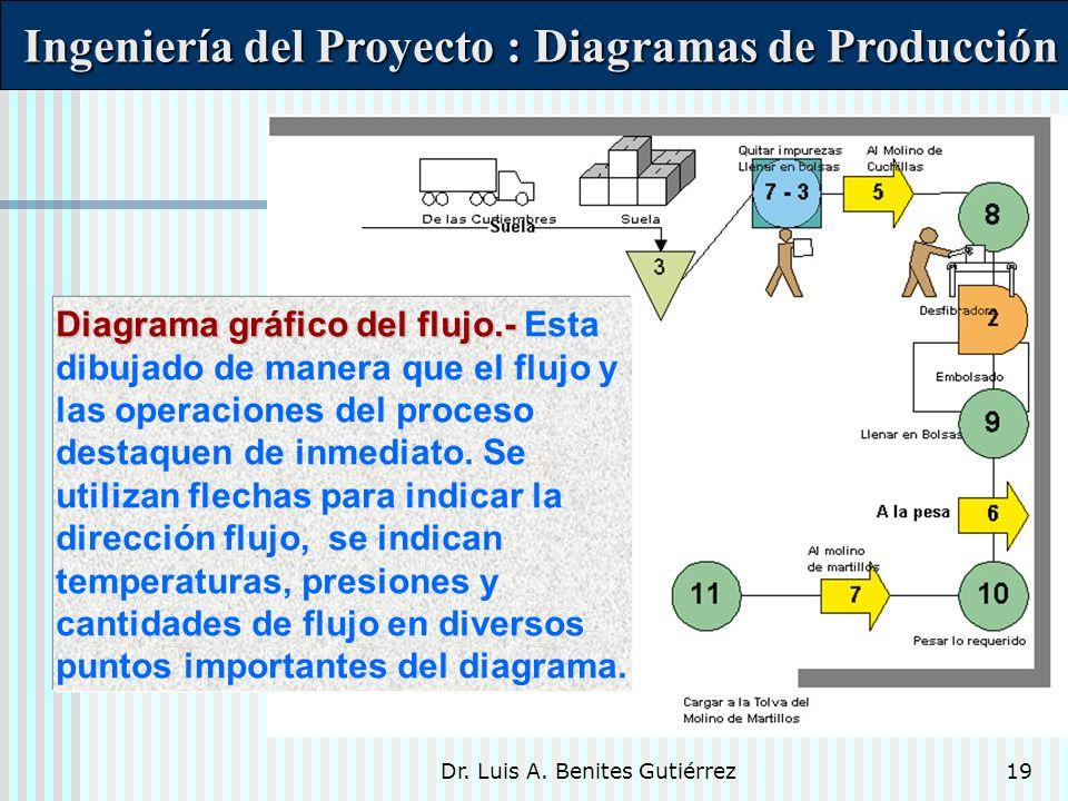 Ingeniería del Proyecto : Diagramas de Producción