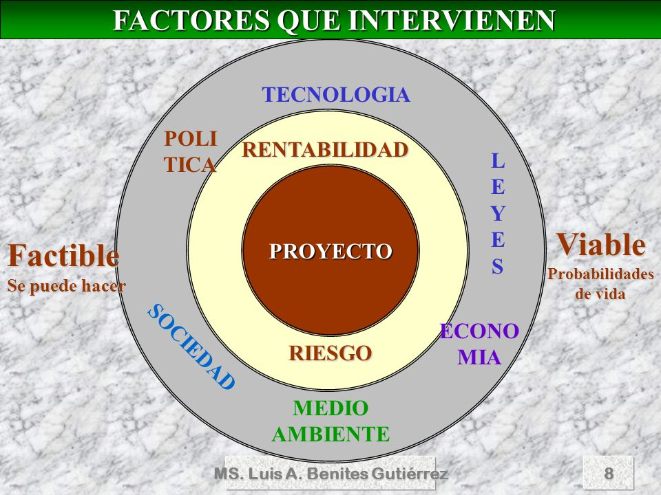 Viable Factible FACTORES QUE INTERVIENEN TECNOLOGIA POLITICA