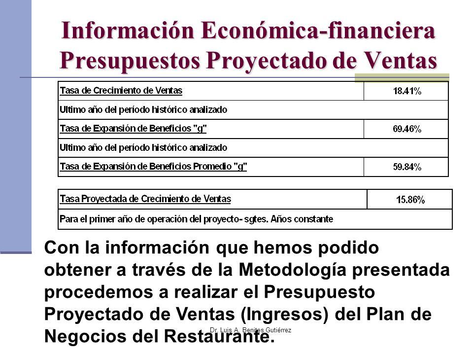 Información Económica-financiera Presupuestos Proyectado de Ventas