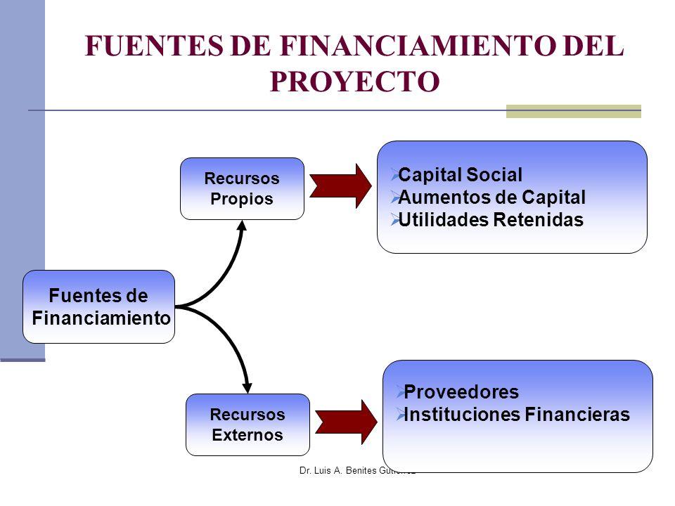 FUENTES DE FINANCIAMIENTO DEL PROYECTO