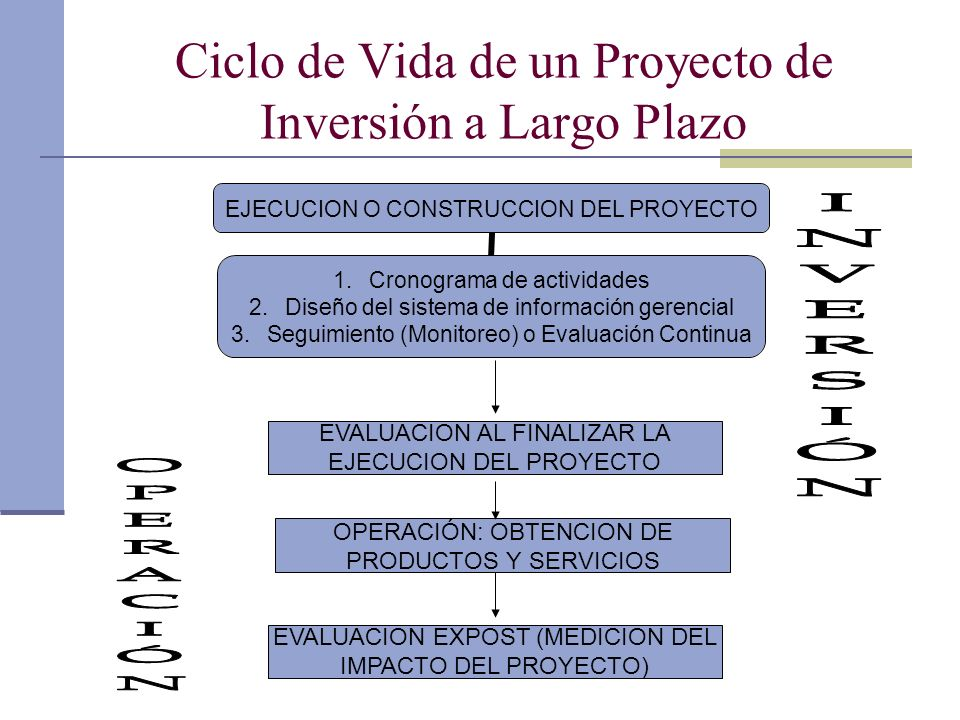 Ciclo de Vida de un Proyecto de Inversión a Largo Plazo