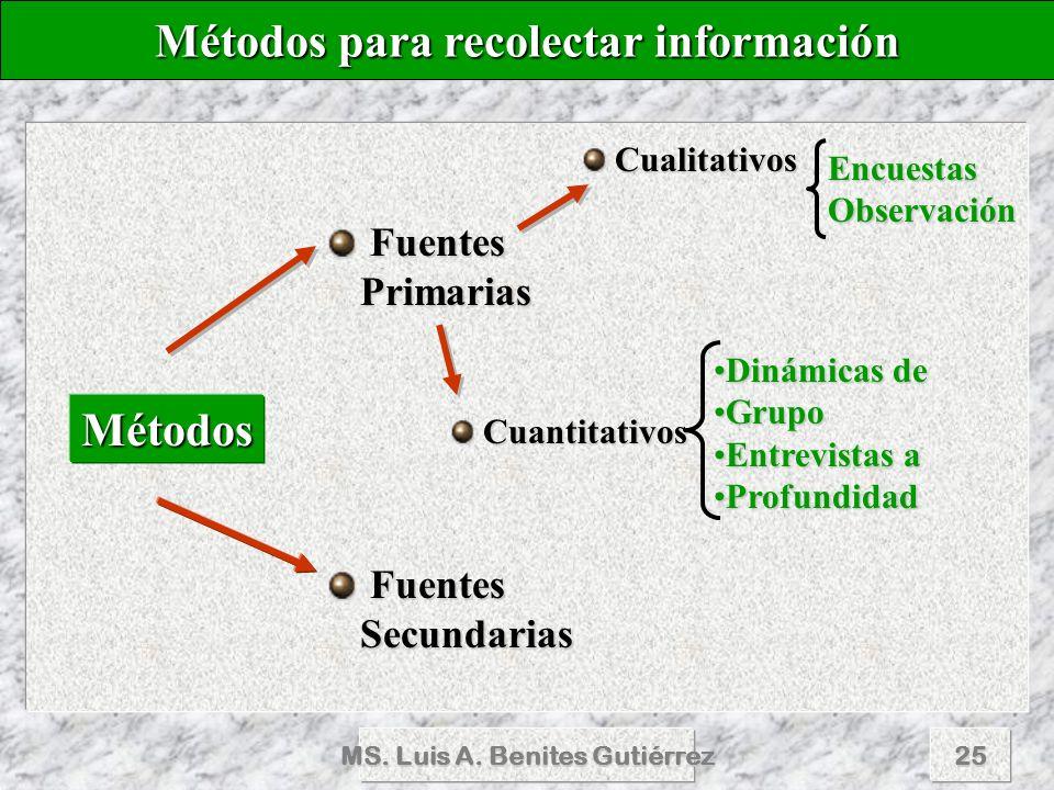 Métodos para recolectar información MS. Luis A. Benites Gutiérrez