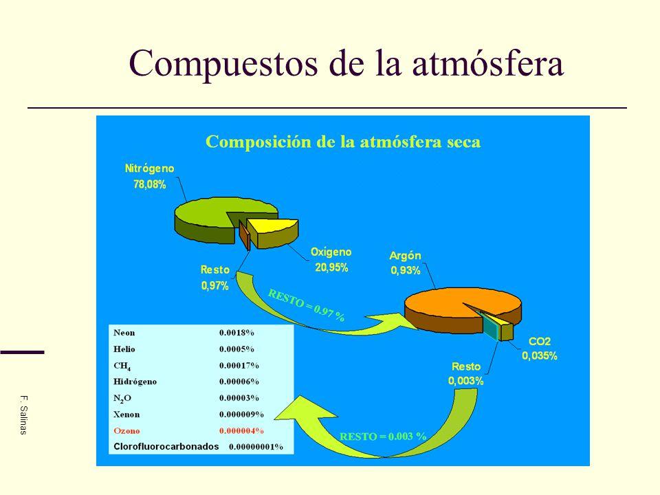 Compuestos de la atmósfera