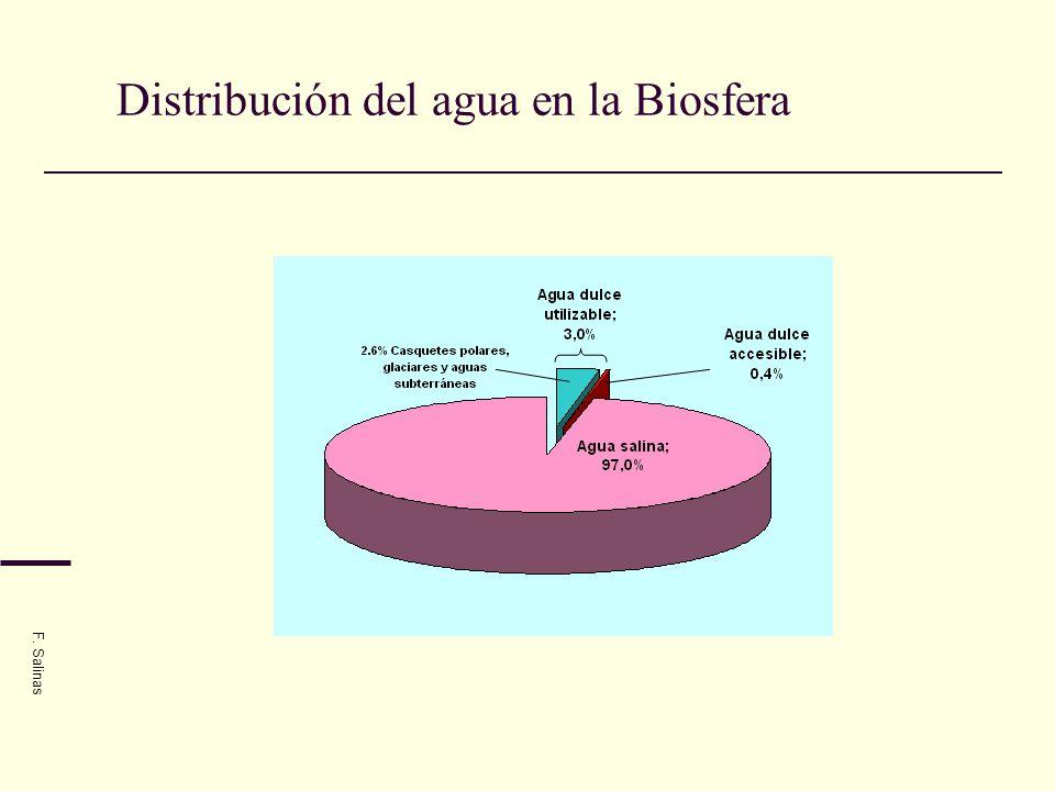 Distribución del agua en la Biosfera