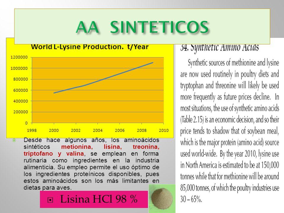 AA SINTETICOS Lisina HCl 98 %
