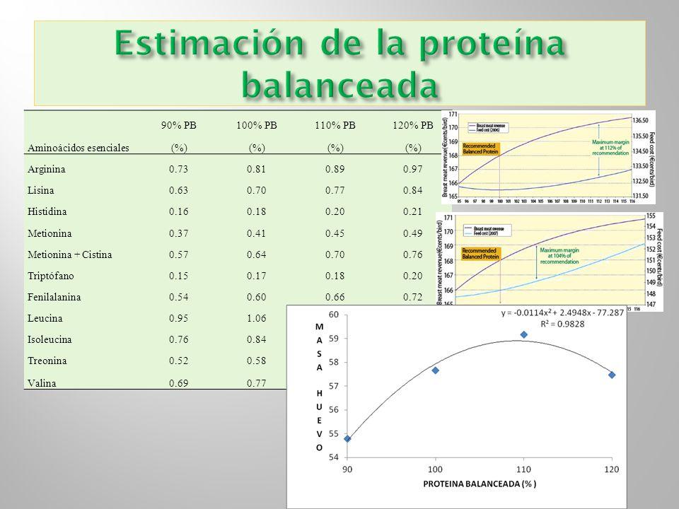 Estimación de la proteína balanceada