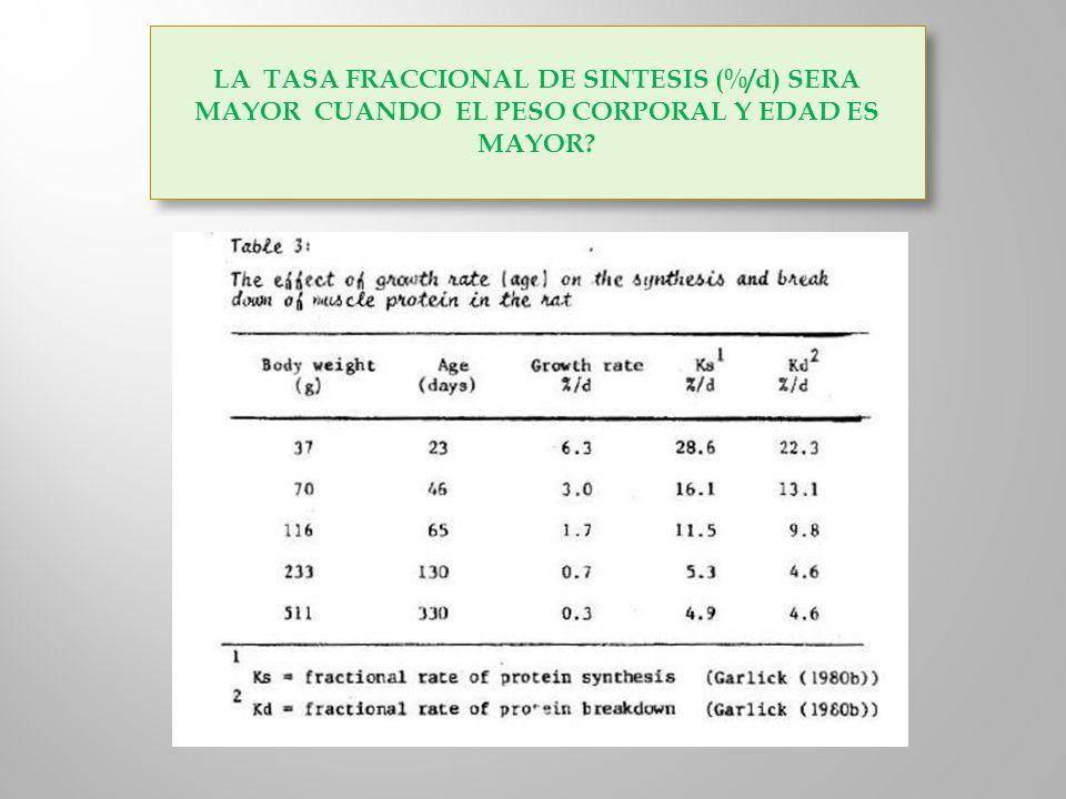 LA TASA FRACCIONAL DE SINTESIS (%/d) SERA MAYOR CUANDO EL PESO CORPORAL Y EDAD ES MAYOR