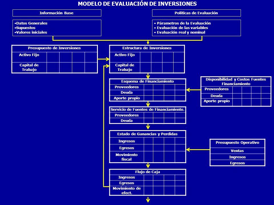 MODELO DE EVALUACIÓN DE INVERSIONES