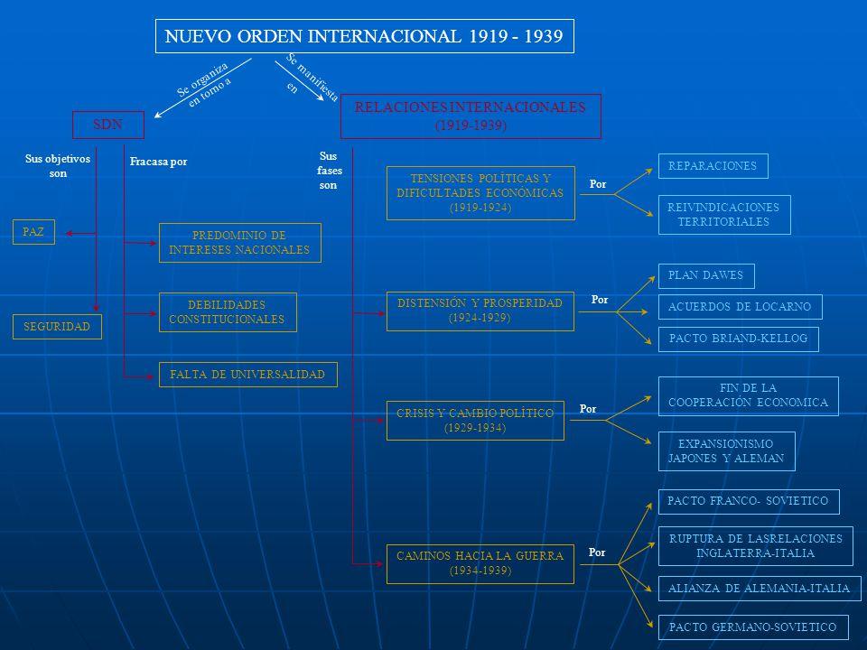 NUEVO ORDEN INTERNACIONAL 1919 - 1939