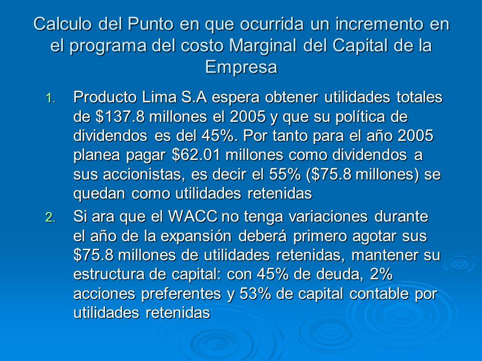 Calculo del Punto en que ocurrida un incremento en el programa del costo Marginal del Capital de la Empresa