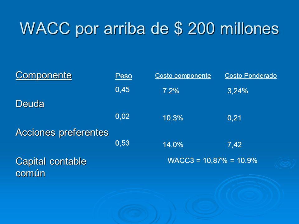 WACC por arriba de $ 200 millones
