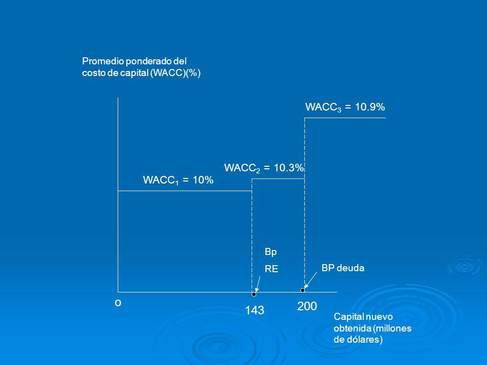 Promedio ponderado del costo de capital (WACC)(%)