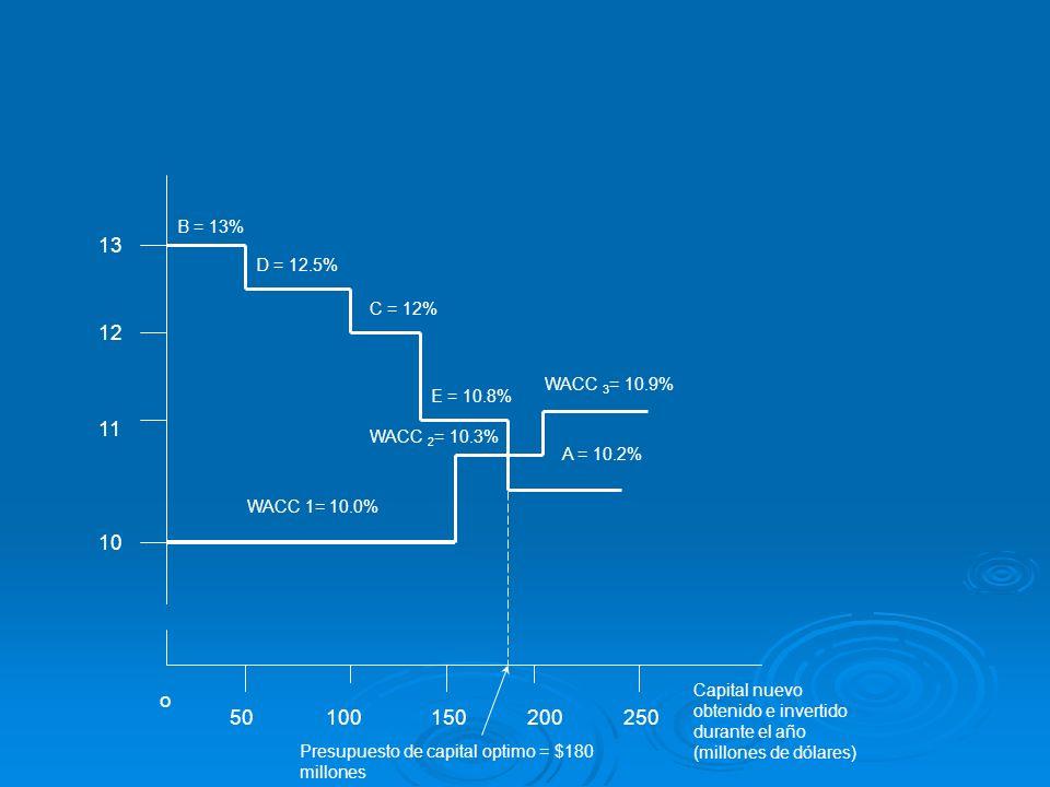 B = 13% 13. D = 12.5% C = 12% 12. WACC 3= 10.9% E = 10.8% 11. WACC 2= 10.3% A = 10.2% WACC 1= 10.0%