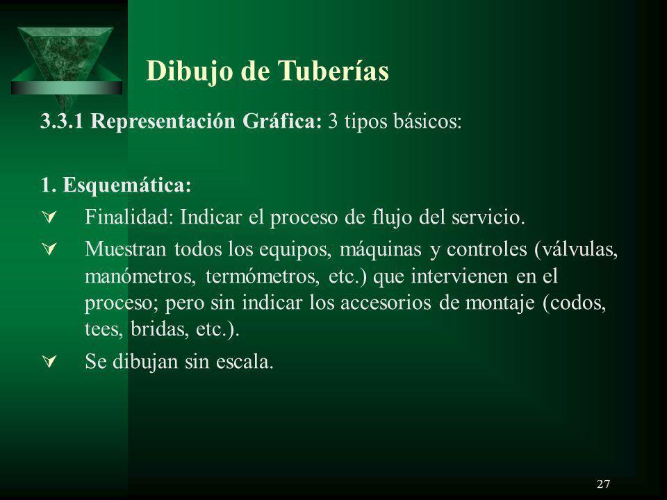 Dibujo de Tuberías 3.3.1 Representación Gráfica: 3 tipos básicos: