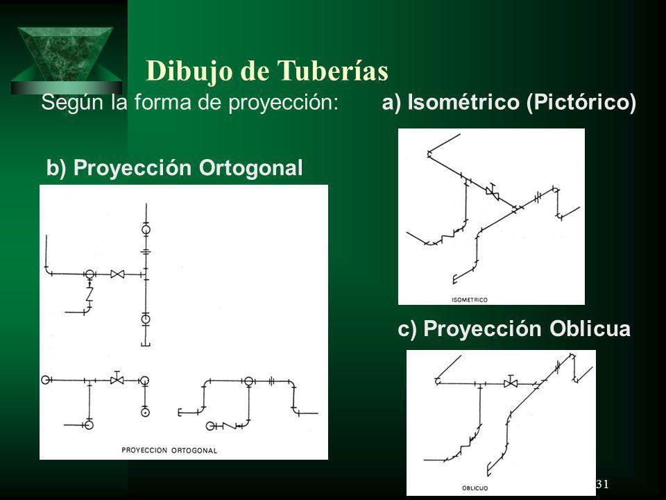 Dibujo de Tuberías Según la forma de proyección: