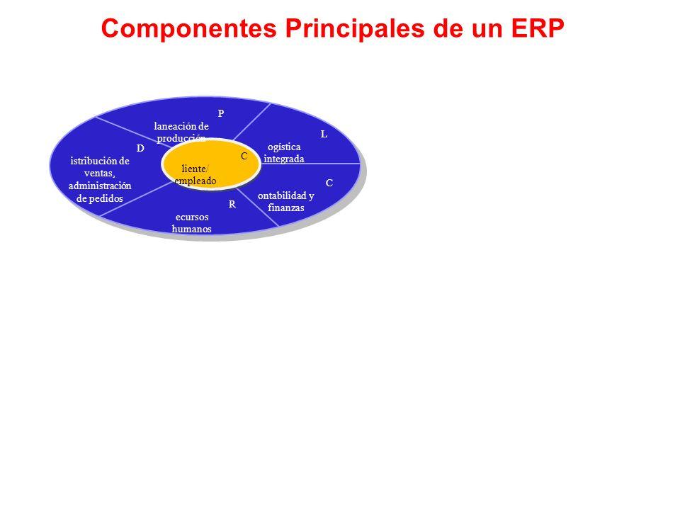 Componentes Principales de un ERP