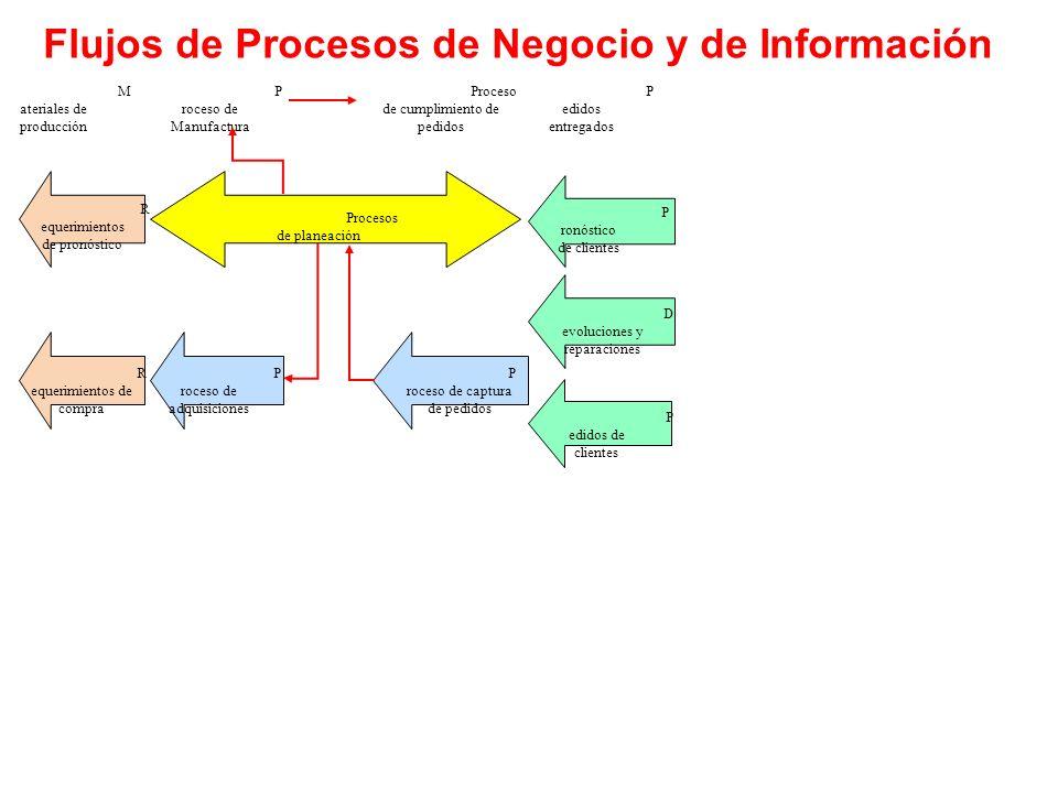 Flujos de Procesos de Negocio y de Información
