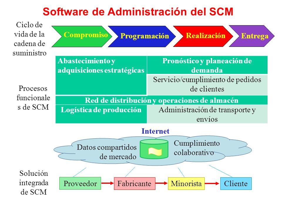 Software de Administración del SCM