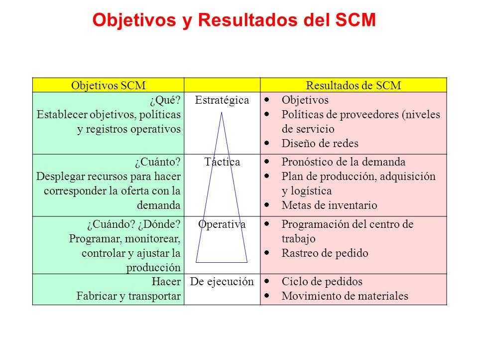 Objetivos y Resultados del SCM