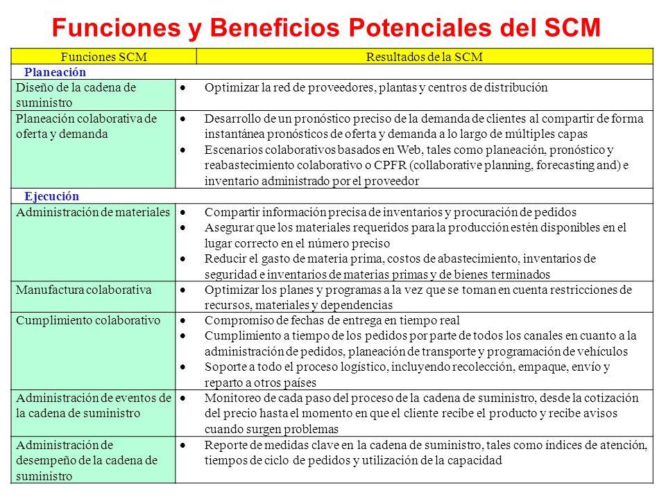 Funciones y Beneficios Potenciales del SCM