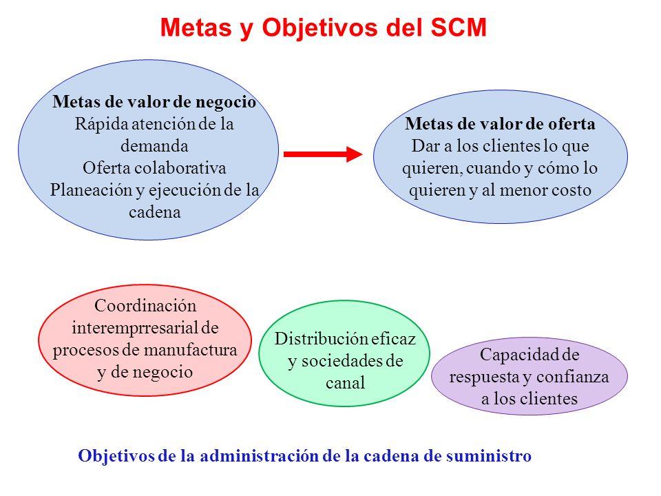 Metas y Objetivos del SCM